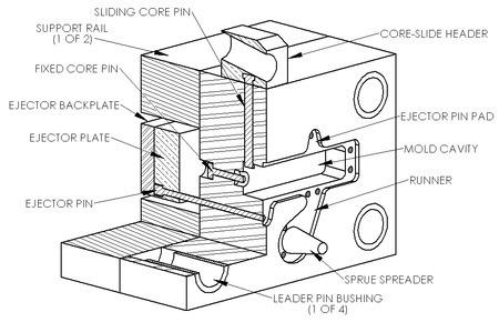 Mold or Tooling